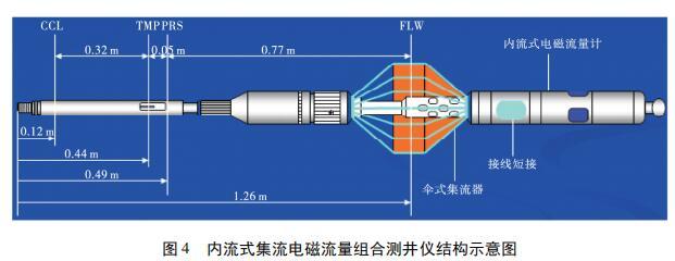 内流式集流电磁流量组合测井仪结构示意图