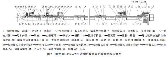 测井 DLFP14 - 70T 注脂防喷装置防喷盒结构示意图