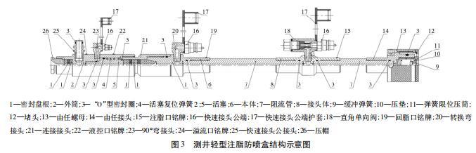 测井轻型注脂防喷盒结构示意图