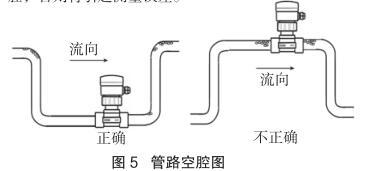 管路空腔图