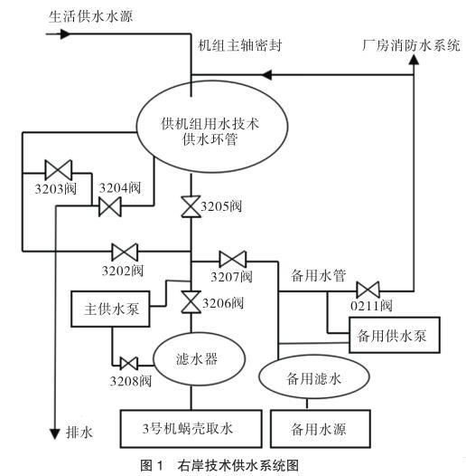 右岸技术供水系统图