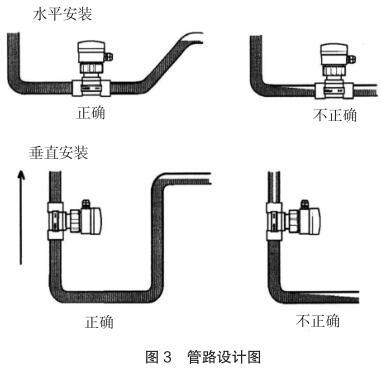 管路设计图