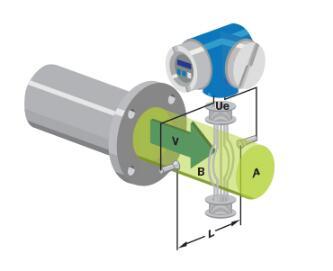 电磁流量计的工作原理,局限性,优缺点及如何使用