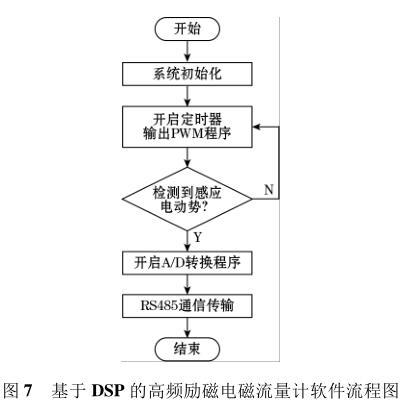基于 DSP 的高频励磁电磁流量计软件流程图