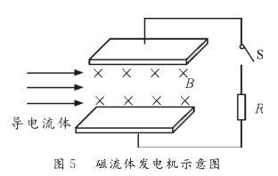 磁流体发电机示意图