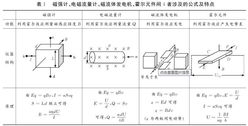 磁强计、电磁流量计、磁流体发电机、霍尔元件间4者涉及的公式及特点