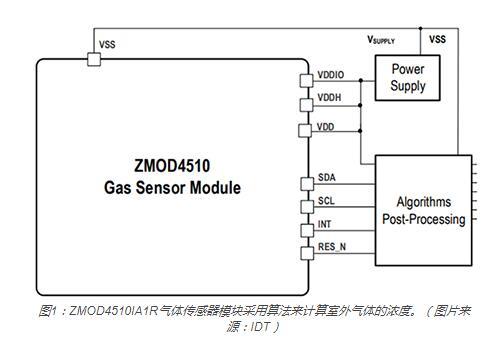ZMOD4510IA1R电磁流量计模块采用算法来计算室外气体的浓度。