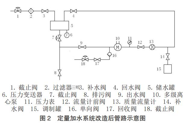定量加水系统改造后管路示意图