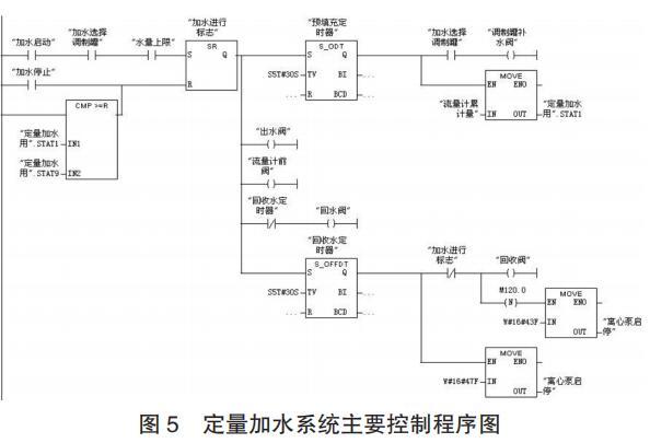 定量加水系统主要控制程序图