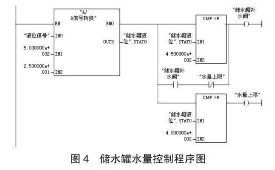 储水罐水量控制程序图