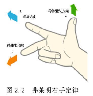 弗莱明右手定律