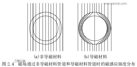 磁场通过非导磁材料管道和导磁材料管道时的磁感应强度分布