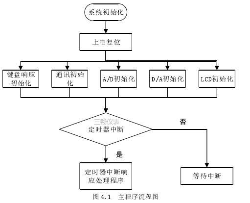 主程序流程图