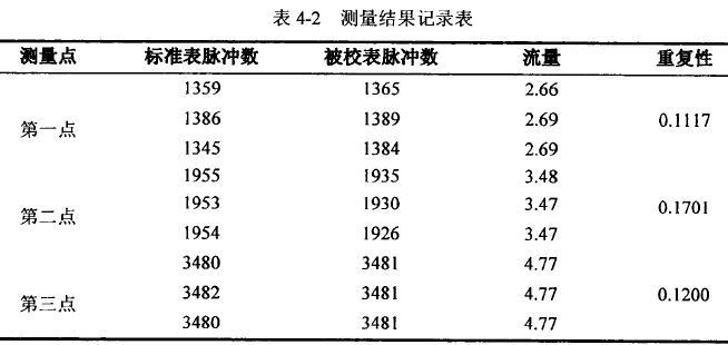 测量结果记录表