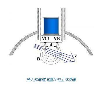 插入式电磁流量计的工作原理
