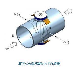 直列式电磁流量计的工作原理