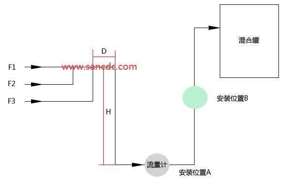 电磁流量计由安装A转移至安装位置B