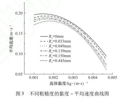不同粗糙度的黏度 - 平均速度曲线图