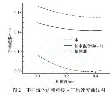 不同流体的粗糙度 - 平均速度曲线图