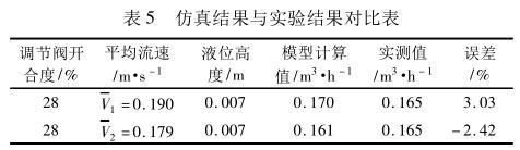 仿真结果与实验结果对比表