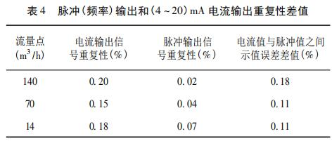 脉冲( 频率) 输出和( 4 ~ 20) mA 电流输出重复性差值