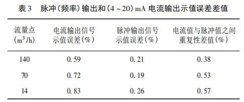 脉冲( 频率) 输出和( 4 ~ 20) mA 电流输出示值误差差值