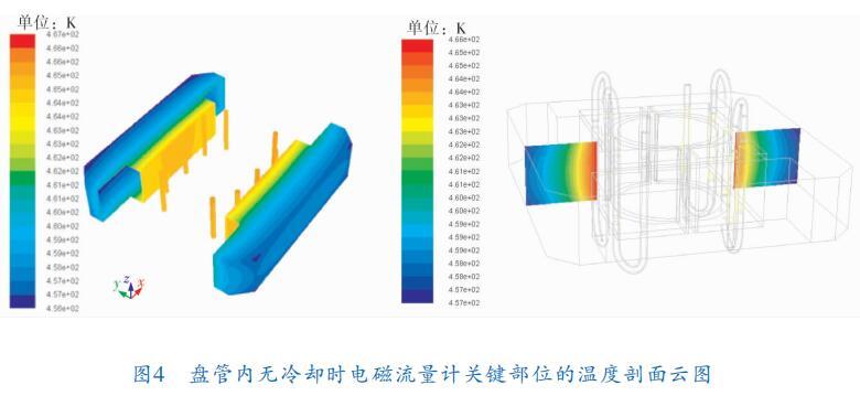 盘管内无冷却时电磁流量计关键部位的温度剖面云图