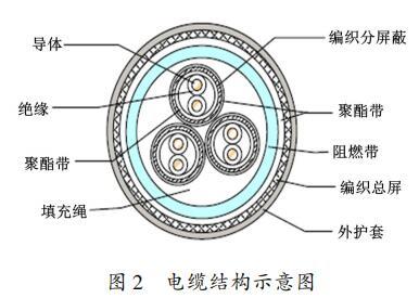 电缆结构示意图