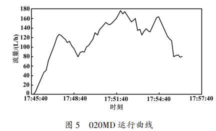 020MD 运行曲线
