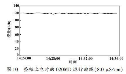 整柜上电时的 020MD 运行曲线(8.0 μS / cm)