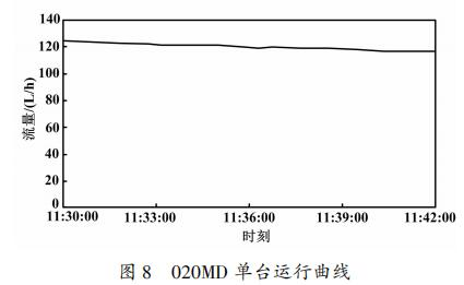 020MD 单台运行曲线