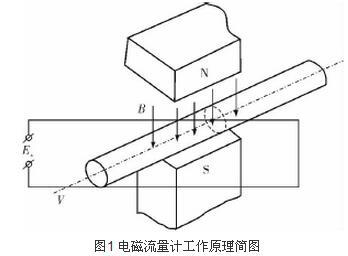 图1 电磁流量计工作原理简图