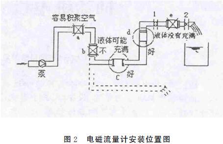 电磁流量计安装位置图