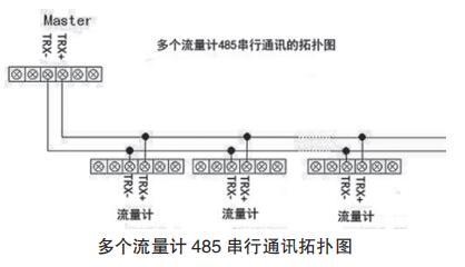 多个流量计 485 串行通讯拓扑图