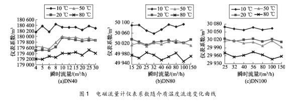 电磁流量计仪表系数随介质温度流速变化曲线