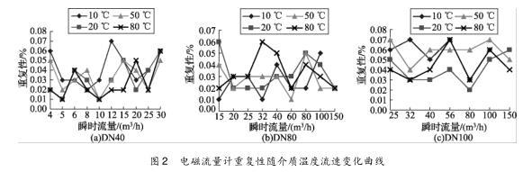 电磁流量计重复性随介质温度流速变化曲线