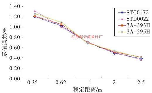 校准稳定距离与示值误差折线图