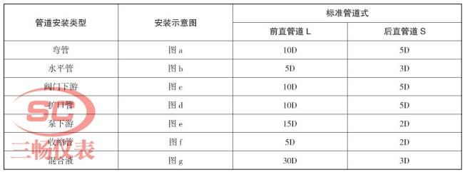 电磁流量计安装对直管段的要求