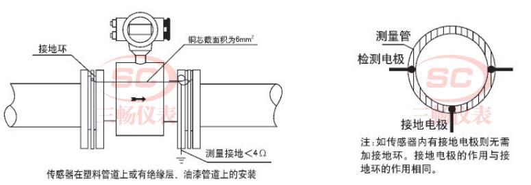 在塑料管道上或有绝缘层、油漆管道上的接地方式