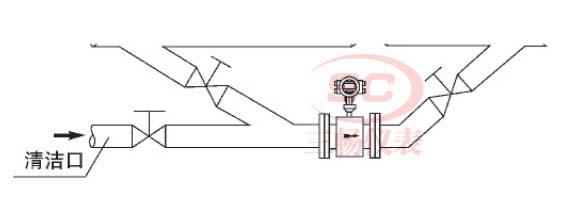 电磁流量计安装对旁通管的要求