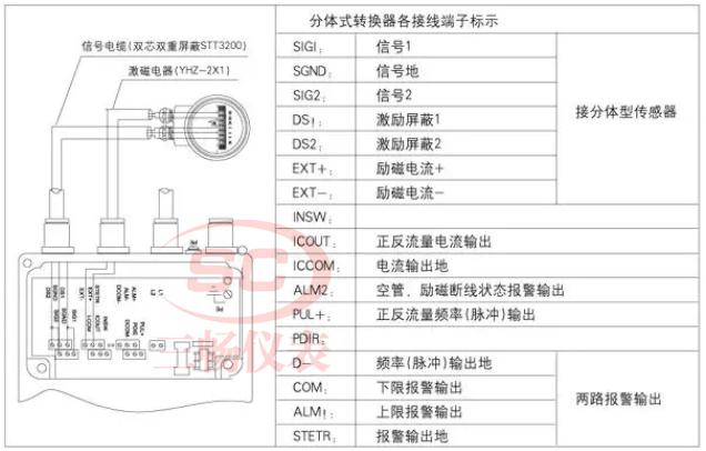 分体式220V电磁流量计接线实物图端子介绍