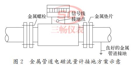 电磁流量计接地问题的产生根源与不同的接地方案设置