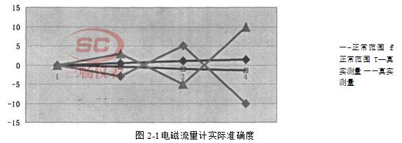 电磁流量计实际准确度
