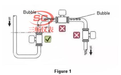 电磁流量计安装在管道的最高点是错误的