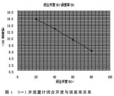 S-1井流量计闭合开度与误差率关系