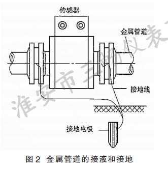 金属管道的接液和接地