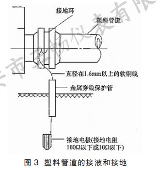 塑料管道的接液和接地
