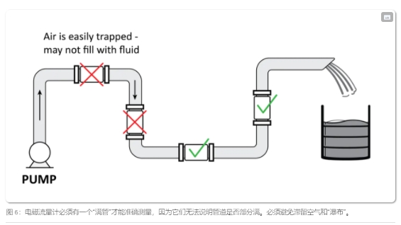 电磁流量计必须保持满管才能保证准确测量