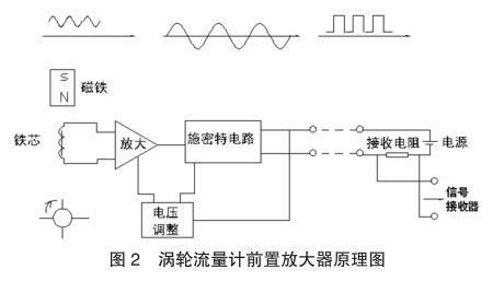 涡轮流量计前置放大器原理图